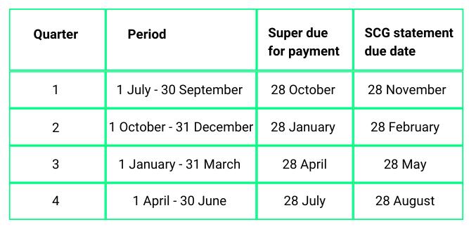 Superannuation Payment due dates