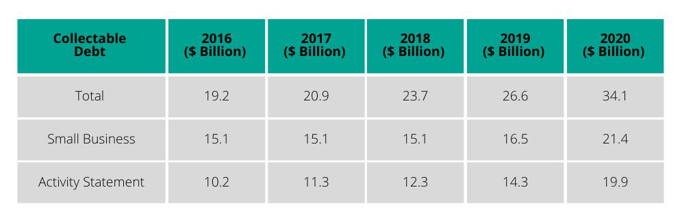 business tax debts increase